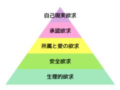 マズローの5段階欲求説の図