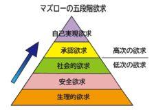 マズロー欲求の5段階